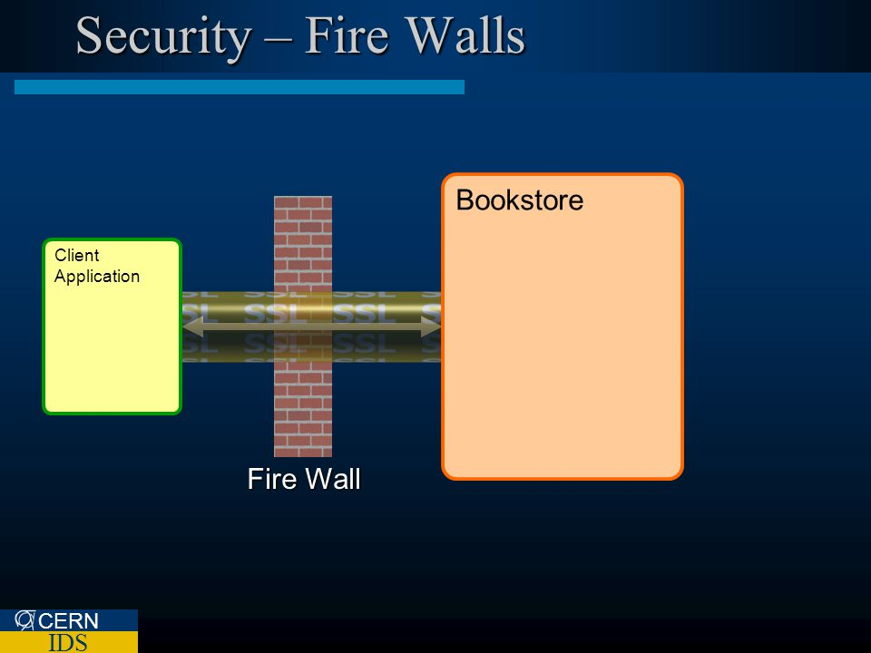 CERN IDS Fire Wall Security – Fire Walls Bookstore Client Application