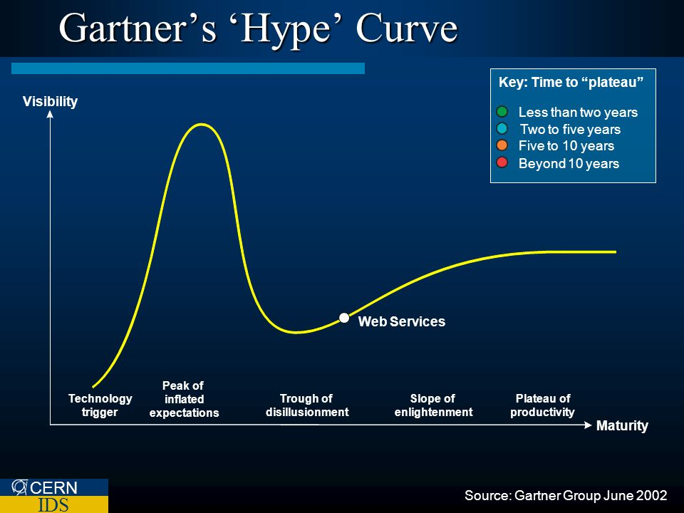 CERN IDS Plateau of productivity Slope of enlightenment Trough of disillusionment Peak of inflated expectations Technology trigger Gartners Hype Curve Key: Time to plateau Less than two years Two to five years Five to 10 years Beyond 10 years Web Services Visibility Maturity Source: Gartner Group June 2002