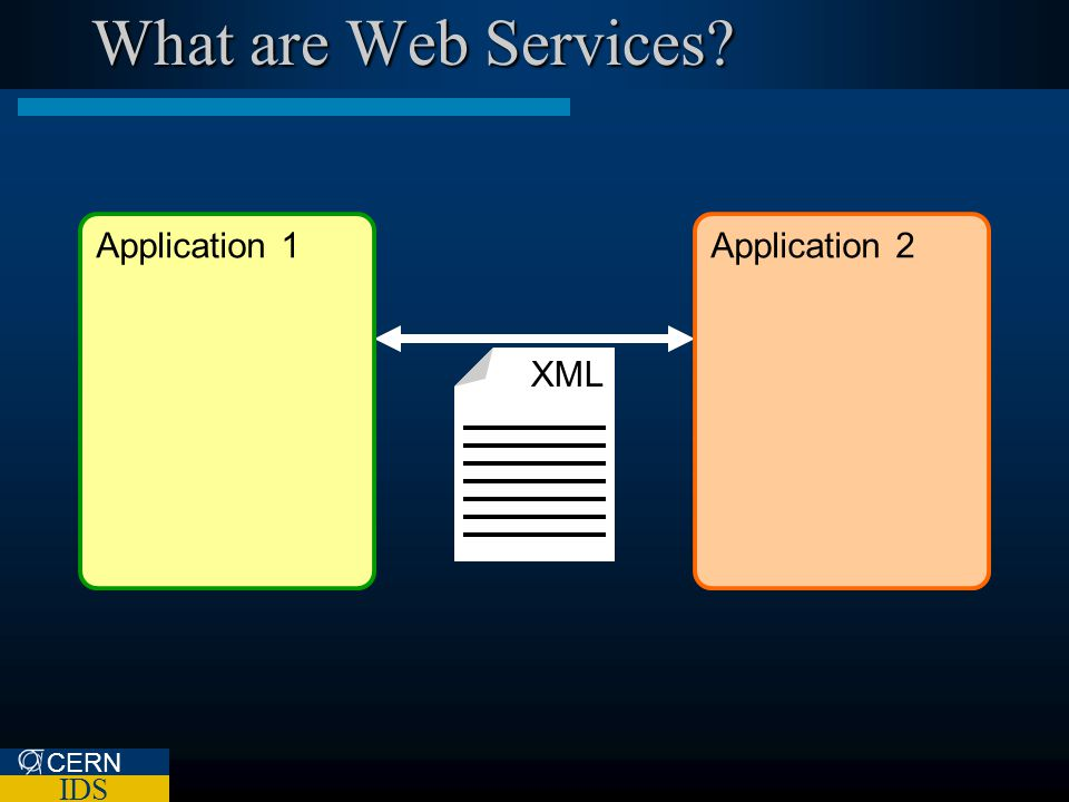 CERN IDS What are Web Services XML Application 2Application 1