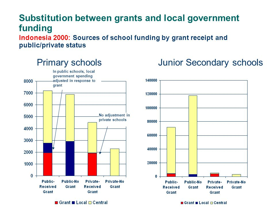 Indonesia 2000: Sources of school funding by grant receipt and public/private status Primary schoolsJunior Secondary schools In public schools, local government spending adjusted in response to grant No adjustment in private schools Substitution between grants and local government funding