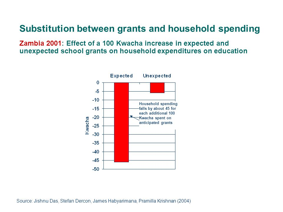 Zambia 2001: Effect of a 100 Kwacha increase in expected and unexpected school grants on household expenditures on education Household spending falls by about 45 for each additional 100 Kwacha spent on anticipated grants Substitution between grants and household spending Source: Jishnu Das, Stefan Dercon, James Habyarimana, Pramilla Krishnan (2004)
