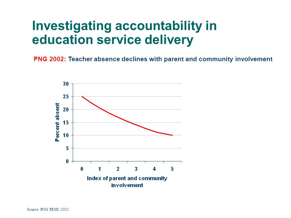 Investigating accountability in education service delivery PNG 2002: Teacher absence declines with parent and community involvement Source: PNG PESD 2002.