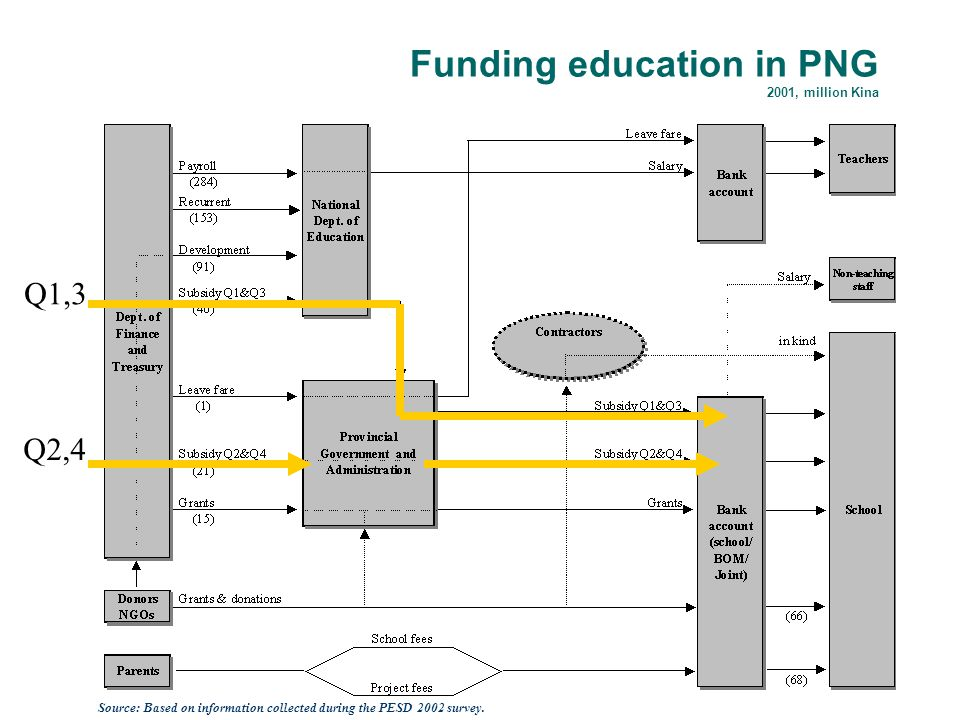 Funding education in PNG 2001, million Kina Source: Based on information collected during the PESD 2002 survey.