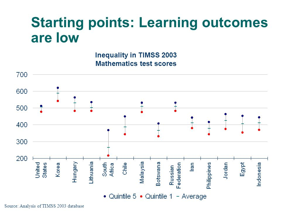 Starting points: Learning outcomes are low Inequality in TIMSS 2003 Mathematics test scores Source: Analysis of TIMSS 2003 database