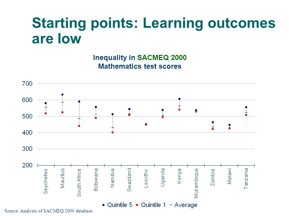 Starting points: Learning outcomes are low Inequality in SACMEQ 2000 Mathematics test scores Source: Analysis of SACMEQ 2000 database