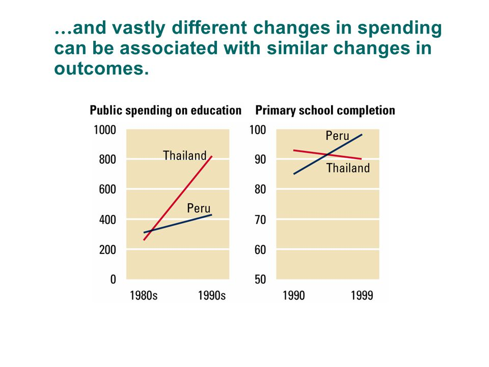 … and vastly different changes in spending can be associated with similar changes in outcomes.