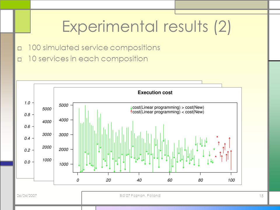 26/04/2007BIS 07 Poznan, Poland 15 Experimental results (2) 100 simulated service compositions 10 services in each composition