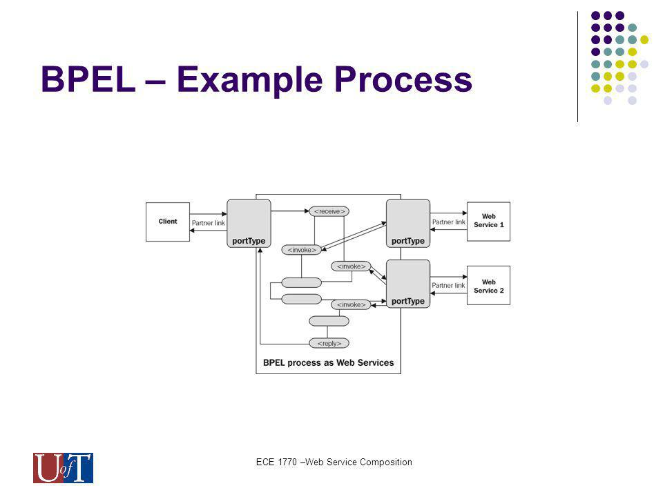 ECE 1770 –Web Service Composition BPEL – Example Process