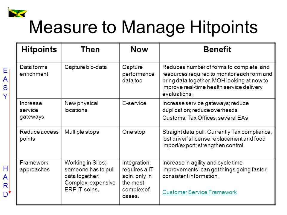 Measure to Manage Hitpoints HitpointsThenNowBenefit Data forms enrichment Capture bio-dataCapture performance data too Reduces number of forms to complete, and resources required to monitor each form and bring data together.