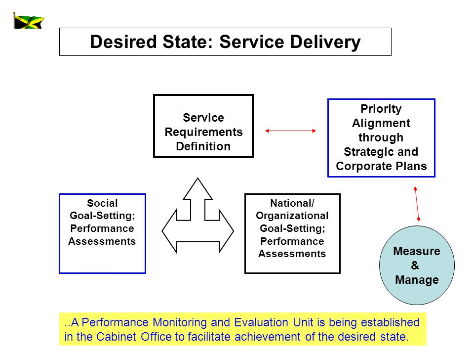 Desired State: Service Delivery National/ Organizational Goal-Setting; Performance Assessments Social Goal-Setting; Performance Assessments Service Requirements Definition Priority Alignment through Strategic and Corporate Plans Measure & Manage..A Performance Monitoring and Evaluation Unit is being established in the Cabinet Office to facilitate achievement of the desired state.