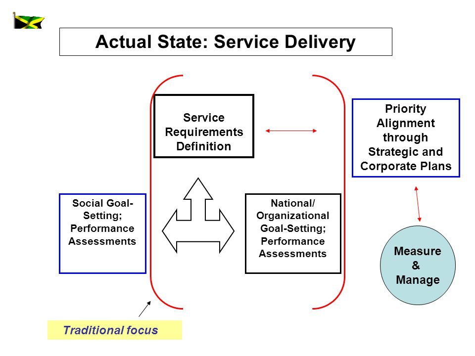 Actual State: Service Delivery National/ Organizational Goal-Setting; Performance Assessments Social Goal- Setting; Performance Assessments Service Requirements Definition Priority Alignment through Strategic and Corporate Plans Measure & Manage Traditional focus