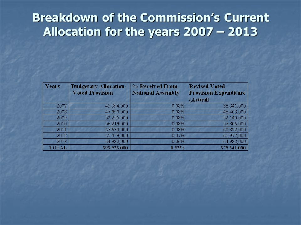 Breakdown of the Commissions Current Allocation for the years 2007 – 2013