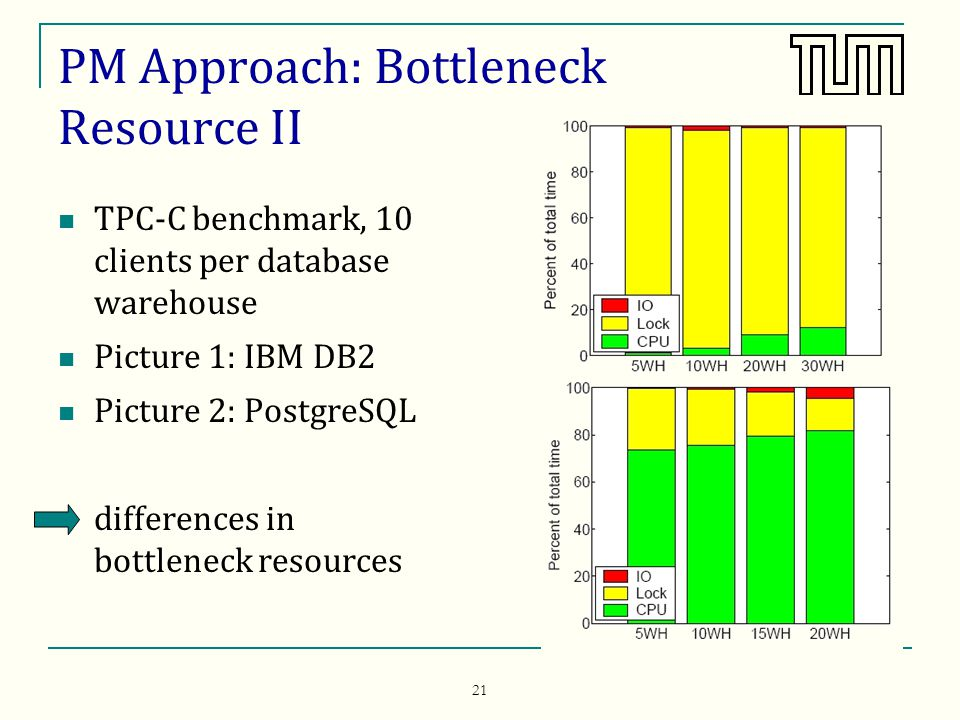 21 PM Approach: Bottleneck Resource II TPC-C benchmark, 10 clients per database warehouse Picture 1: IBM DB2 Picture 2: PostgreSQL differences in bottleneck resources