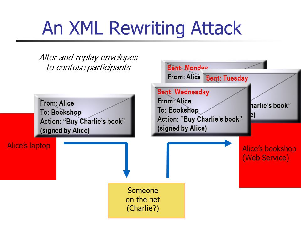 An XML Rewriting Attack From: Alice To: Bookshop Action: Buy Charlies book (signed by Alice) Alices laptop Alices bookshop (Web Service) Someone on the net (Charlie ) Sent: Monday From: Alice To: Bank Action: Pay Charlie $20 (signed by Alice) Sent: Tuesday From: Alice To: Bank Action: Buy Charlies book (signed by Alice) Sent: Wednesday From: Alice To: Bookshop Action: Buy Charlies book (signed by Alice) Alter and replay envelopes to confuse participants