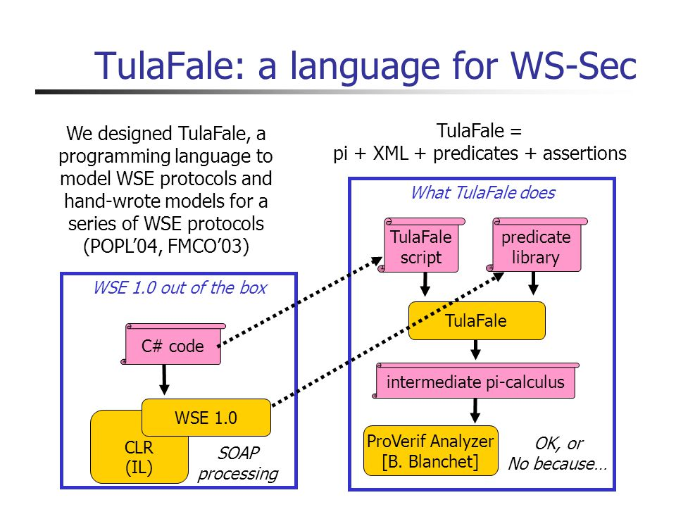 TulaFale: a language for WS-Sec OK, or No because… WSE 1.0 out of the box What TulaFale does CLR (IL) SOAP processing WSE 1.0 ProVerif Analyzer [B.