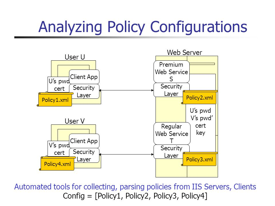 Analyzing Policy Configurations Us pwd Vs pwd cert key Regular Web Service T Security Layer Us pwd cert Client App Security Layer User U Premium Web Service S Security Layer Web Server Vs pwd cert Client App Security Layer User V Policy3.xml Policy4.xml Policy1.xml Policy2.xml Automated tools for collecting, parsing policies from IIS Servers, Clients Config = [Policy1, Policy2, Policy3, Policy4]