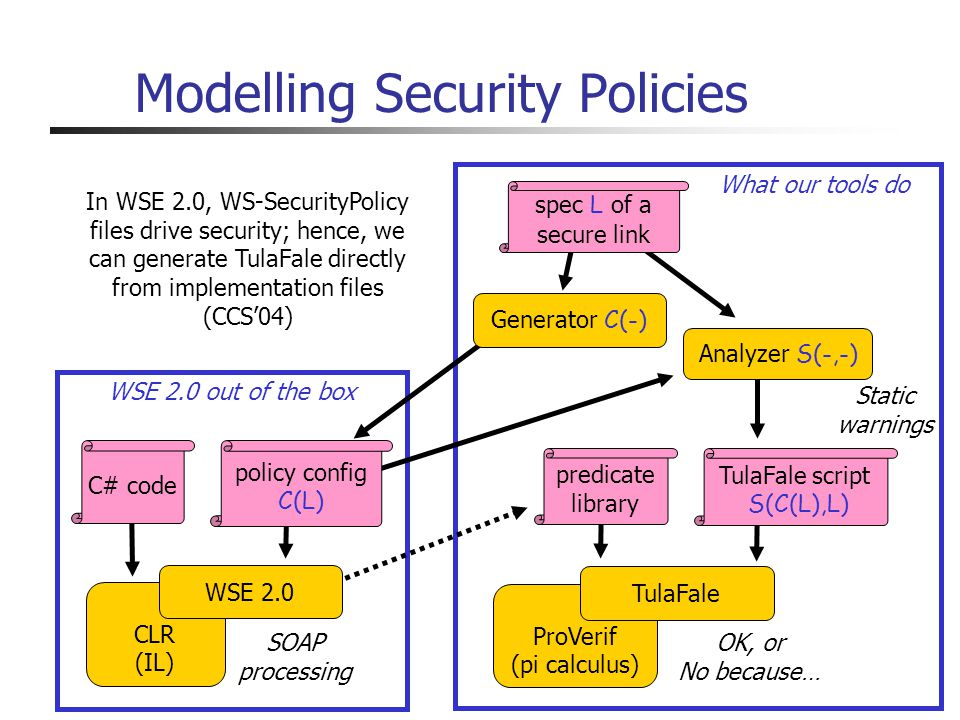 Modelling Security Policies OK, or No because… Static warnings WSE 2.0 out of the box What our tools do CLR (IL) SOAP processing ProVerif (pi calculus) TulaFale C# code TulaFale script S(C(L),L) predicate library Analyzer S(-,-) In WSE 2.0, WS-SecurityPolicy files drive security; hence, we can generate TulaFale directly from implementation files (CCS04) Generator C(-) policy config C(L) spec L of a secure link WSE 2.0