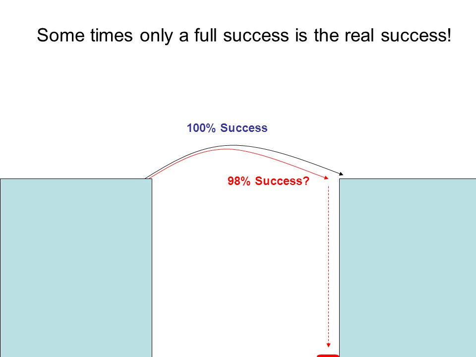 100% Success 98% Success Some times only a full success is the real success!