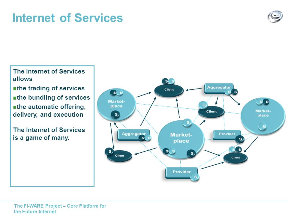 The FI-WARE Project – Core Platform for the Future Internet The Internet of Services allows the trading of services the bundling of services the automatic offering, delivery, and execution The Internet of Services is a game of many.