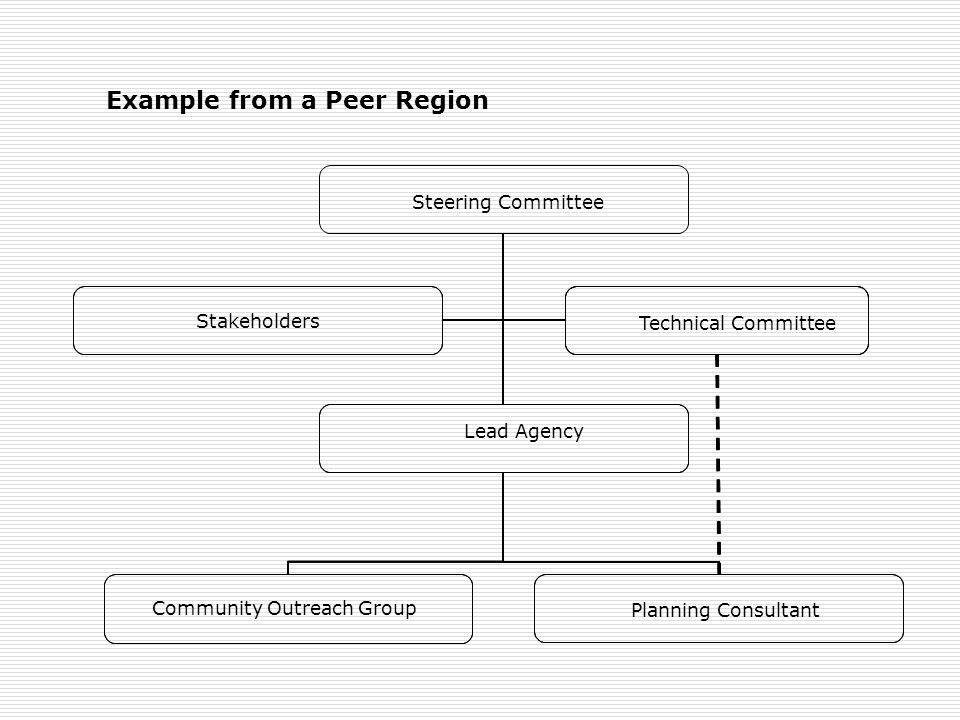 Steering Committee Lead Agency Technical Committee Stakeholders Community Outreach Group Planning Consultant Example from a Peer Region