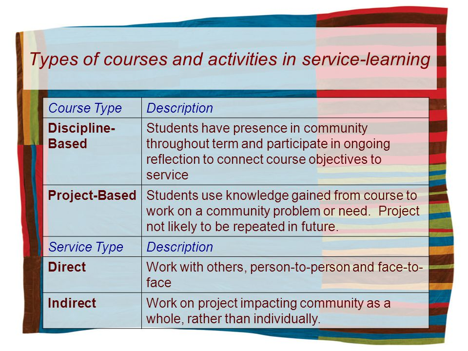 Types of courses and activities in service-learning Course TypeDescription Discipline- Based Students have presence in community throughout term and participate in ongoing reflection to connect course objectives to service Project-BasedStudents use knowledge gained from course to work on a community problem or need.