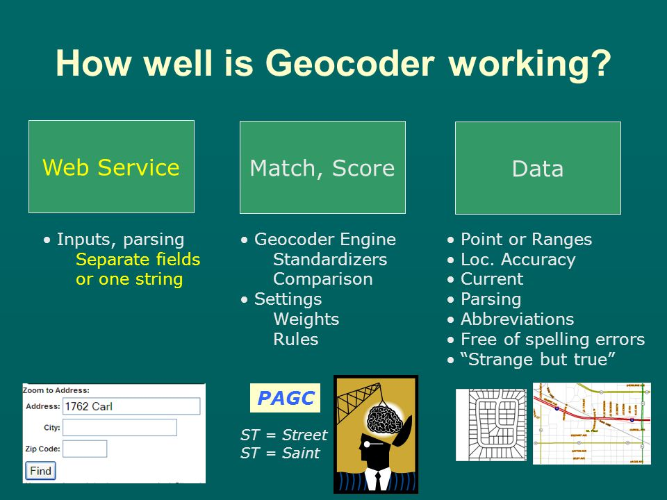 How well is Geocoder working.