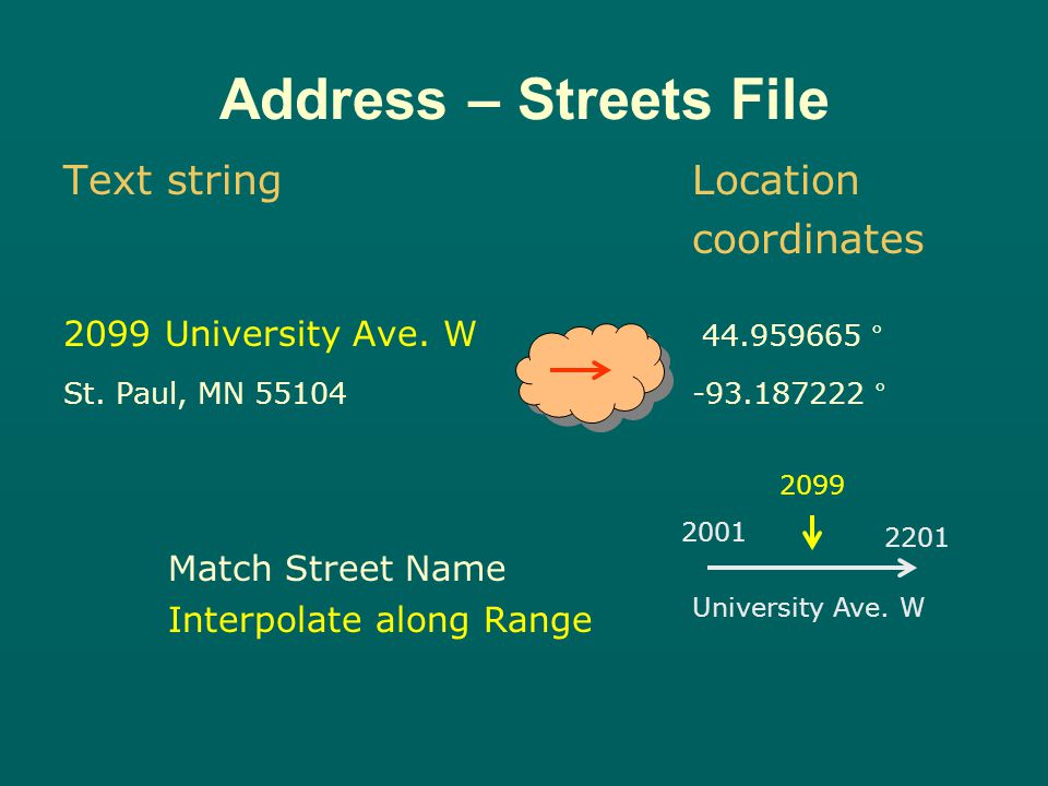 Text string Location coordinates 2099 University Ave.