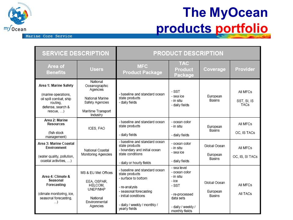 Marine Core Service The MyOcean products portfolio