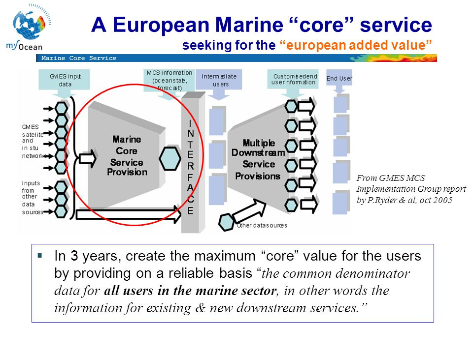 Marine Core Service A European Marine core service seeking for the european added value From GMES MCS Implementation Group report by P.Ryder & al, oct 2005 In 3 years, create the maximum core value for the users by providing on a reliable basis the common denominator data for all users in the marine sector, in other words the information for existing & new downstream services.