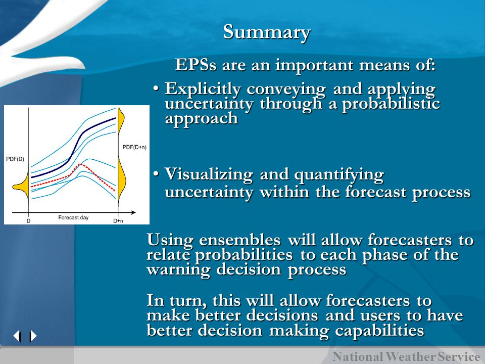 Summary EPSs are an important means of: EPSs are an important means of: Explicitly conveying and applying uncertainty through a probabilistic approachExplicitly conveying and applying uncertainty through a probabilistic approach Visualizing and quantifying uncertainty within the forecast processVisualizing and quantifying uncertainty within the forecast process Using ensembles will allow forecasters to relate probabilities to each phase of the warning decision process In turn, this will allow forecasters to make better decisions and users to have better decision making capabilities