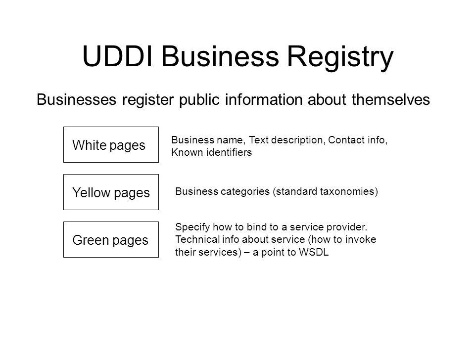 Web Service Service Registry Service Requestor Service
