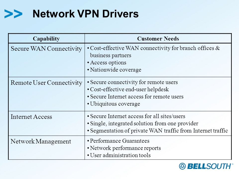 Network VPN Drivers CapabilityCustomer Needs Secure WAN Connectivity Cost-effective WAN connectivity for branch offices & business partners Access options Nationwide coverage Remote User Connectivity Secure connectivity for remote users Cost-effective end-user helpdesk Secure Internet access for remote users Ubiquitous coverage Internet Access Secure Internet access for all sites/users Single, integrated solution from one provider Segmentation of private WAN traffic from Internet traffic Network Management Performance Guarantees Network performance reports User administration tools