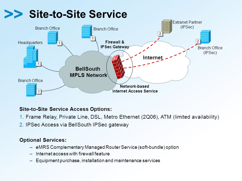 Site-to-Site Service Site-to-Site Service Access Options: 1.Frame Relay, Private Line, DSL, Metro Ethernet (2Q06), ATM (limited availability) 2.IPSec Access via BellSouth IPSec gateway Optional Services: –eMRS Complementary Managed Router Service (soft-bundle) option –Internet access with firewall feature –Equipment purchase, installation and maintenance services Headquarters Internet BellSouth MPLS Network Firewall & IPSec Gateway Branch Office (IPSec) Branch Office Extranet Partner (IPSec) Branch Office Network-based Internet Access Service 2 2 2 2 1 1 1 1 1 1 1 1