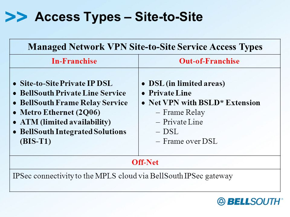 Access Types – Site-to-Site Managed Network VPN Site-to-Site Service Access Types In-FranchiseOut-of-Franchise Site-to-Site Private IP DSL BellSouth Private Line Service BellSouth Frame Relay Service Metro Ethernet (2Q06) ATM (limited availability) BellSouth Integrated Solutions (BIS-T1) DSL (in limited areas) Private Line Net VPN with BSLD* Extension –Frame Relay –Private Line –DSL –Frame over DSL Off-Net IPSec connectivity to the MPLS cloud via BellSouth IPSec gateway