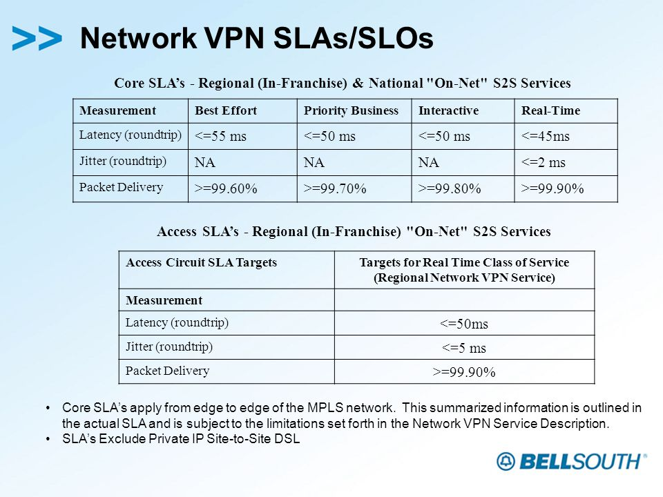 Network VPN SLAs/SLOs Core SLAs apply from edge to edge of the MPLS network.