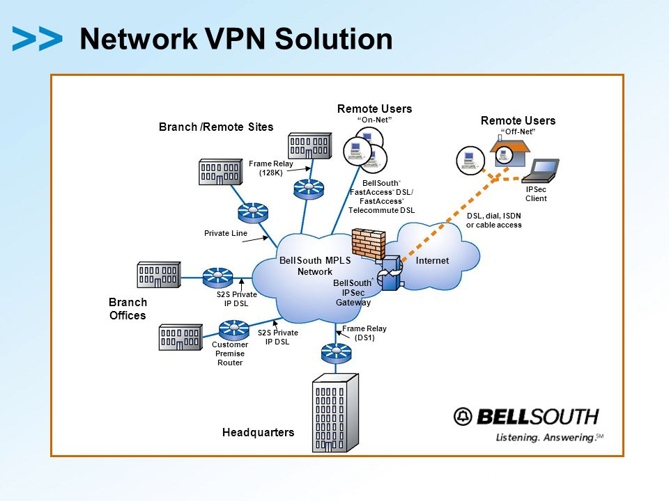 Network VPN Solution Internet Customer Premise Router BellSouth MPLS Network Branch Offices S2S Private IP DSL Frame Relay (DS1) IPSec Client Branch /Remote Sites Headquarters BellSouth ® IPSec Gateway S2S Private IP DSL Frame Relay (128K) Private Line BellSouth ® FastAccess ® DSL/ FastAccess ® Telecommute DSL Remote Users On-Net Remote Users Off-Net DSL, dial, ISDN or cable access
