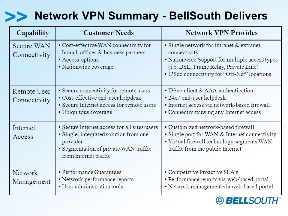 Network VPN Summary - BellSouth Delivers CapabilityCustomer NeedsNetwork VPN Provides Secure WAN Connectivity Cost-effective WAN connectivity for branch offices & business partners Access options Nationwide coverage Single network for intranet & extranet connectivity Nationwide Support for multiple access types (i.e.