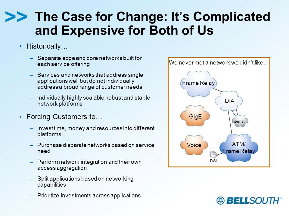 The Case for Change: Its Complicated and Expensive for Both of Us Historically… –Separate edge and core networks built for each service offering –Services and networks that address single applications well but do not individually address a broad range of customer needs –Individually highly scalable, robust and stable network platforms Forcing Customers to… –Invest time, money and resources into different platforms –Purchase disparate networks based on service need –Perform network integration and their own access aggregation –Split applications based on networking capabilities –Prioritize investments across applications We never met a network we didnt like… DSL DIA GigE Voice Frame Relay ATM/ Frame Relay Internet