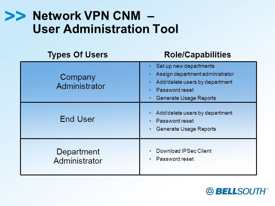 Network VPN CNM – User Administration Tool Company Administrator Types Of Users Set up new departments Assign department administrator Add/delete users by department Password reset Generate Usage Reports Department Administrator End User Role/Capabilities Add/delete users by department Password reset Generate Usage Reports Download IPSec Client Password reset