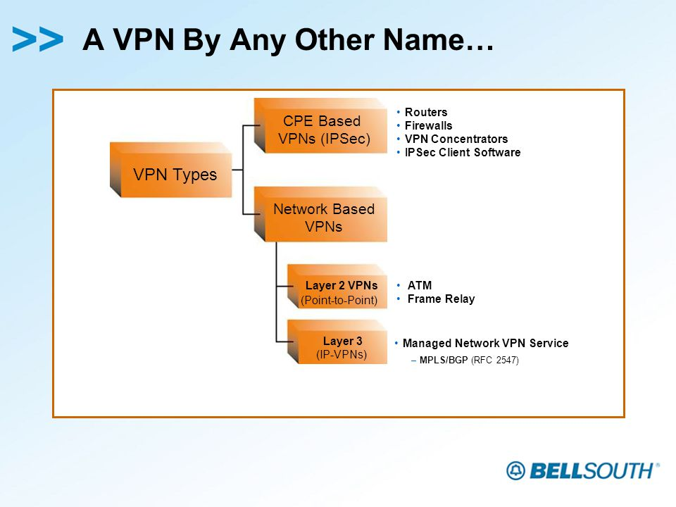 A VPN By Any Other Name… ATM Frame Relay Managed Network VPN Service –MPLS/BGP (RFC 2547) Routers Firewalls VPN Concentrators IPSec Client Software VPN Types Network Based VPNs CPE Based VPNs (IPSec) Layer 2 VPNs (Point-to-Point) Layer 3 (IP-VPNs)