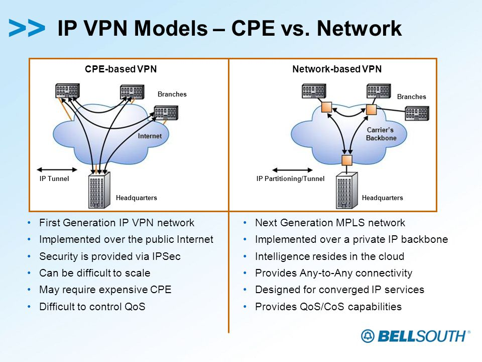 IP VPN Models – CPE vs.