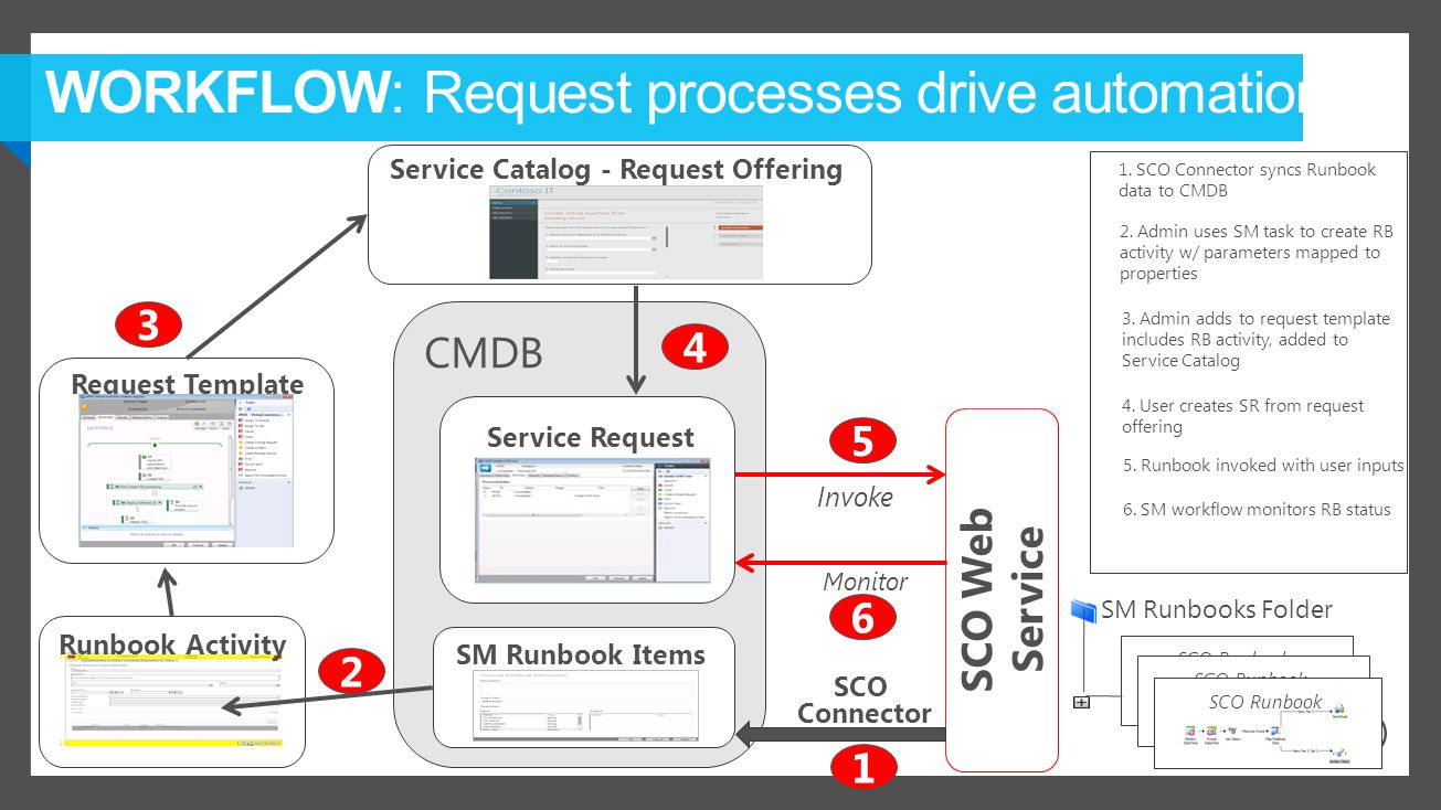 CMDB SCO Runbook SCO Web Service 1. SCO Connector syncs Runbook data to CMDB 3.