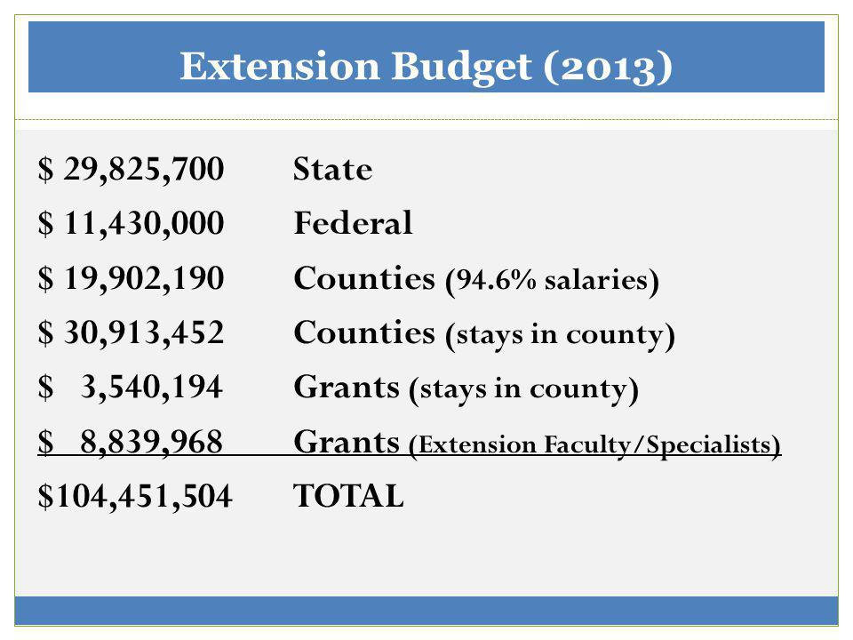 Extension Budget (2013) $ 29,825,700State $ 11,430,000Federal $ 19,902,190Counties (94.6% salaries) $ 30,913,452 Counties (stays in county) $ 3,540,194 Grants (stays in county) $ 8,839,968 Grants (Extension Faculty/Specialists) $104,451,504 TOTAL