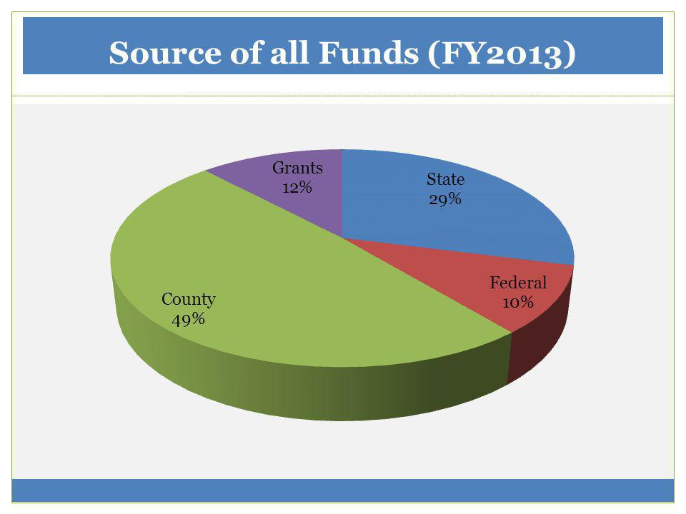 Source of all Funds (FY2013)