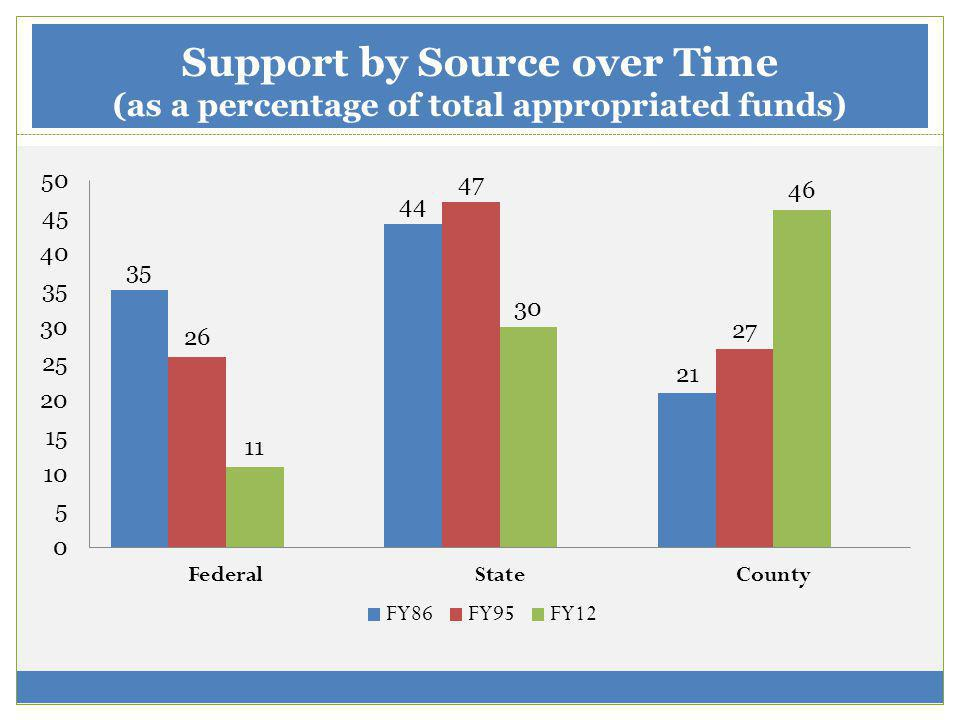 Support by Source over Time (as a percentage of total appropriated funds)