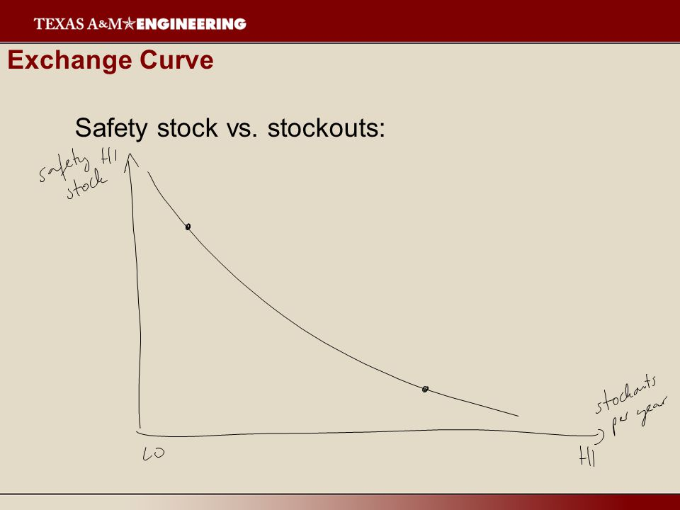Exchange Curve Safety stock vs. stockouts: