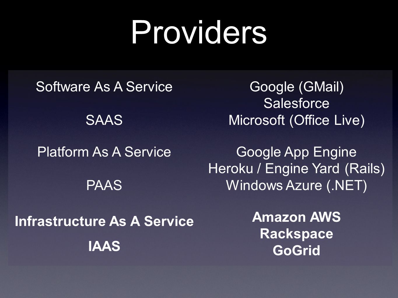 Providers Software As A Service SAAS Google (GMail) Salesforce Microsoft (Office Live) Platform As A Service PAAS Google App Engine Heroku / Engine Yard (Rails) Windows Azure (.NET) Infrastructure As A Service IAAS Amazon AWS Rackspace GoGrid