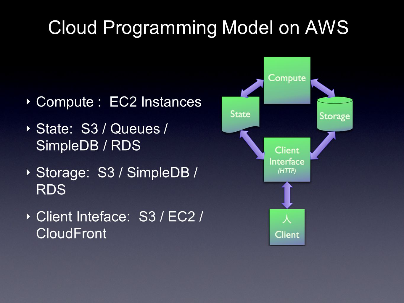 Cloud Programming Model on AWS Compute : EC2 Instances State: S3 / Queues / SimpleDB / RDS Storage: S3 / SimpleDB / RDS Client Inteface: S3 / EC2 / CloudFront