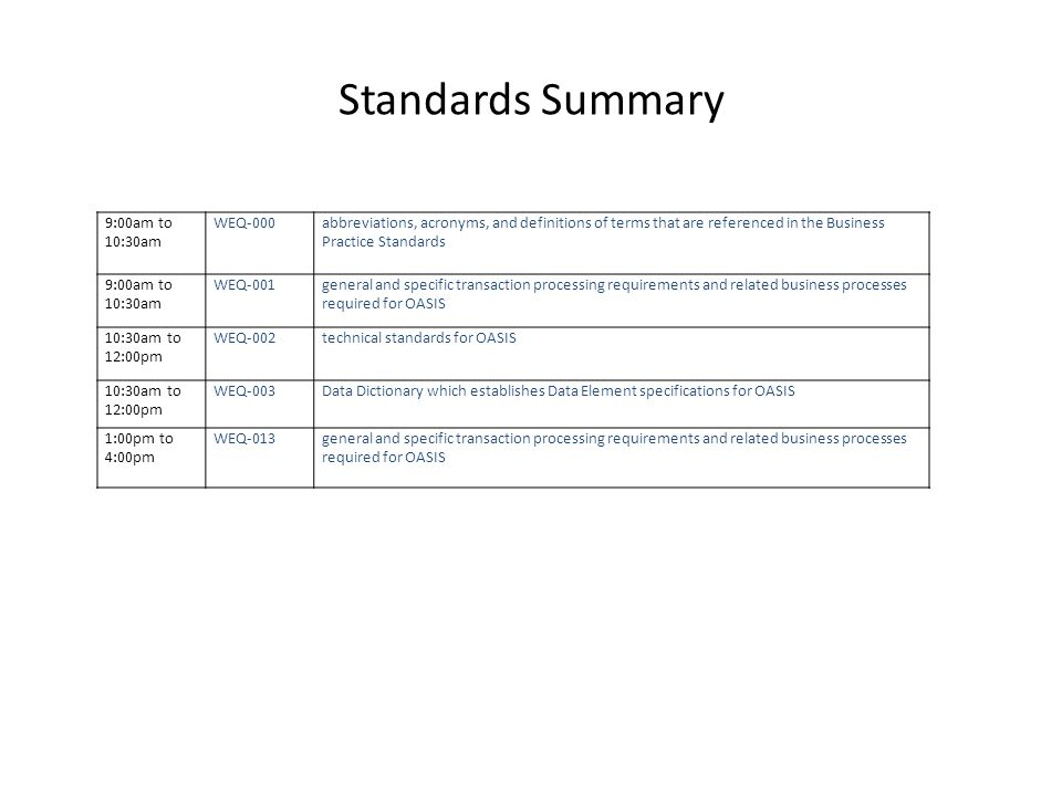 Standards Summary 9:00am to 10:30am WEQ-000abbreviations, acronyms, and definitions of terms that are referenced in the Business Practice Standards 9:00am to 10:30am WEQ-001general and specific transaction processing requirements and related business processes required for OASIS 10:30am to 12:00pm WEQ-002technical standards for OASIS 10:30am to 12:00pm WEQ-003Data Dictionary which establishes Data Element specifications for OASIS 1:00pm to 4:00pm WEQ-013general and specific transaction processing requirements and related business processes required for OASIS