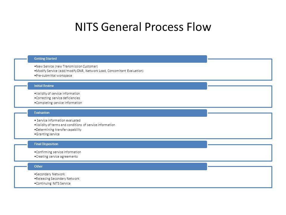 NITS General Process Flow New Service (new Transmission Customer) Modify Service (add/modify DNR, Network Load, Concomitant Evaluation) Pre-submittal workspace Getting Started Validity of service information Correcting service deficiencies Completing service information Initial Review Service information evaluated Validity of terms and conditions of service information Determining transfer capability Granting service Evaluation Confirming service information Creating service agreements Final Disposition Secondary Network Releasing Secondary Network Continuing NITS Service Other